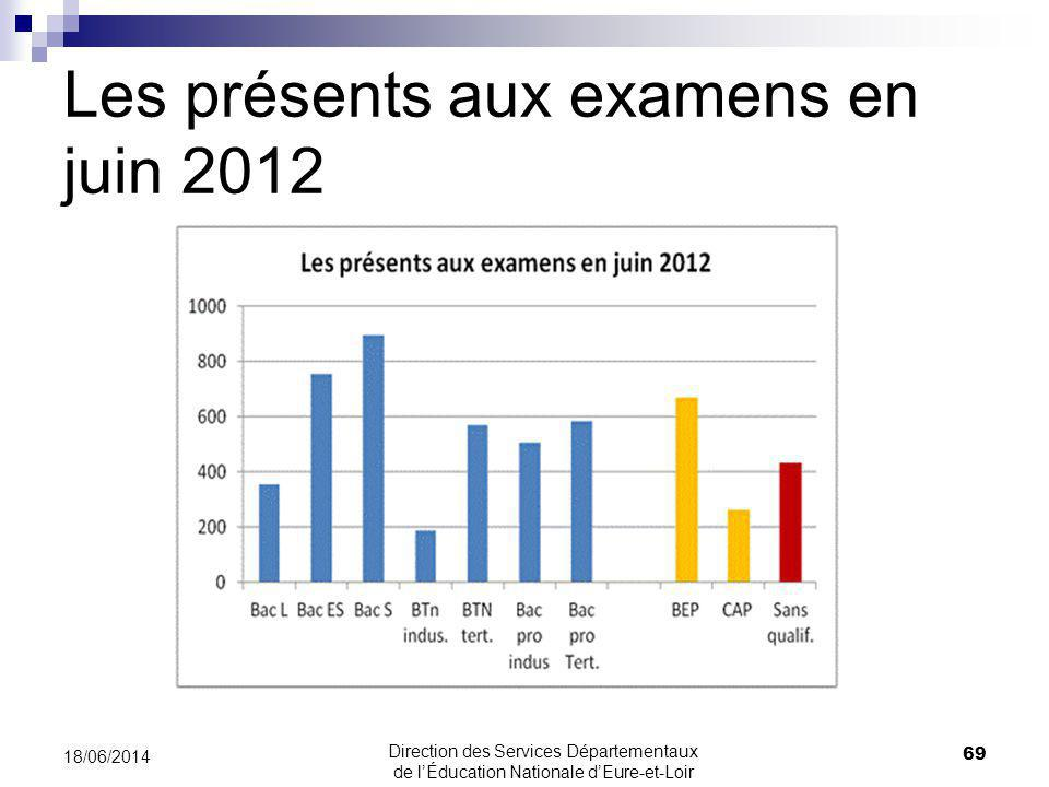 Les présents aux examens en juin 2012 69 18/06/2014 Direction des Services Départementaux de lÉducation Nationale dEure-et-Loir