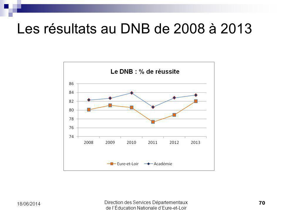 Les résultats au DNB de 2008 à 2013 18/06/2014 70 Direction des Services Départementaux de lÉducation Nationale dEure-et-Loir