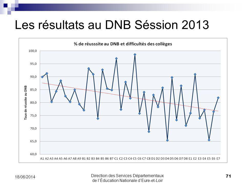 Les résultats au DNB Séssion 2013 18/06/2014 71 Direction des Services Départementaux de lÉducation Nationale dEure-et-Loir