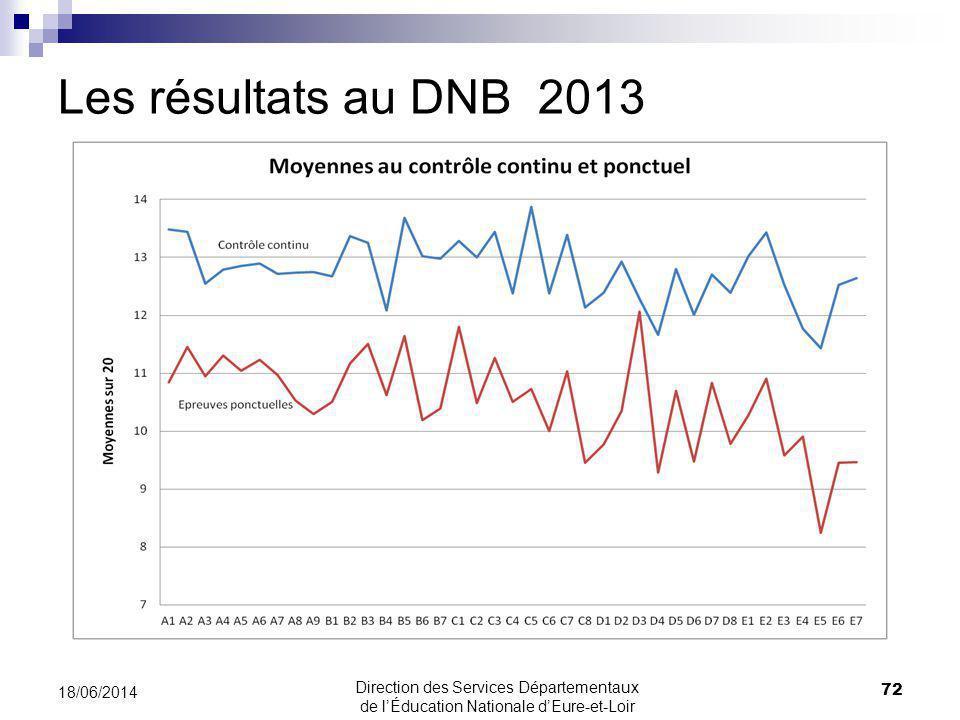 Les résultats au DNB 2013 18/06/2014 72 Direction des Services Départementaux de lÉducation Nationale dEure-et-Loir