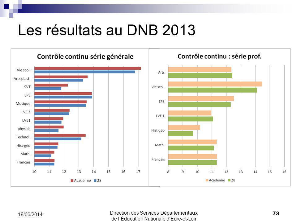 Les résultats au DNB 2013 18/06/2014 73 Direction des Services Départementaux de lÉducation Nationale dEure-et-Loir