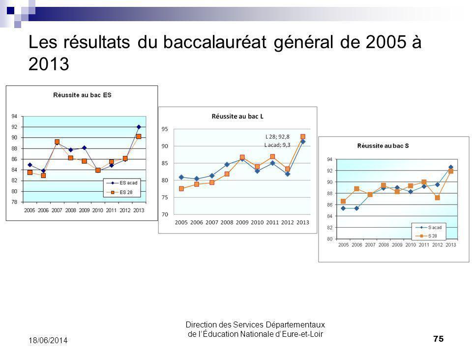 Les résultats du baccalauréat général de 2005 à 2013 18/06/2014 75 Direction des Services Départementaux de lÉducation Nationale dEure-et-Loir