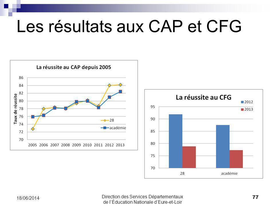 Les résultats aux CAP et CFG 18/06/2014 77 Direction des Services Départementaux de lÉducation Nationale dEure-et-Loir