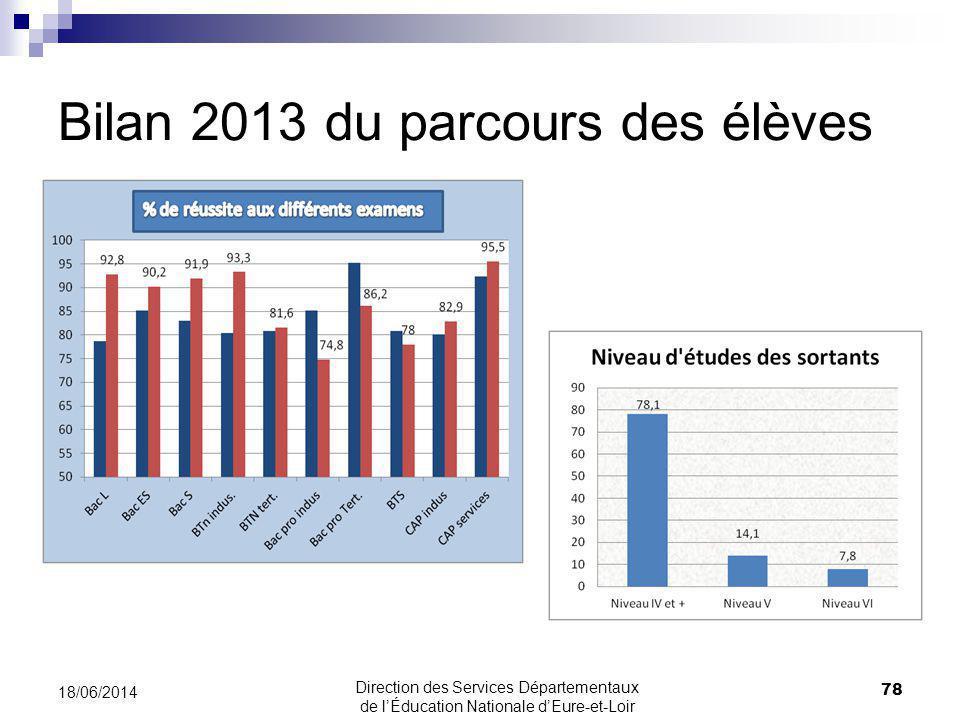 Bilan 2013 du parcours des élèves 78 18/06/2014 Direction des Services Départementaux de lÉducation Nationale dEure-et-Loir
