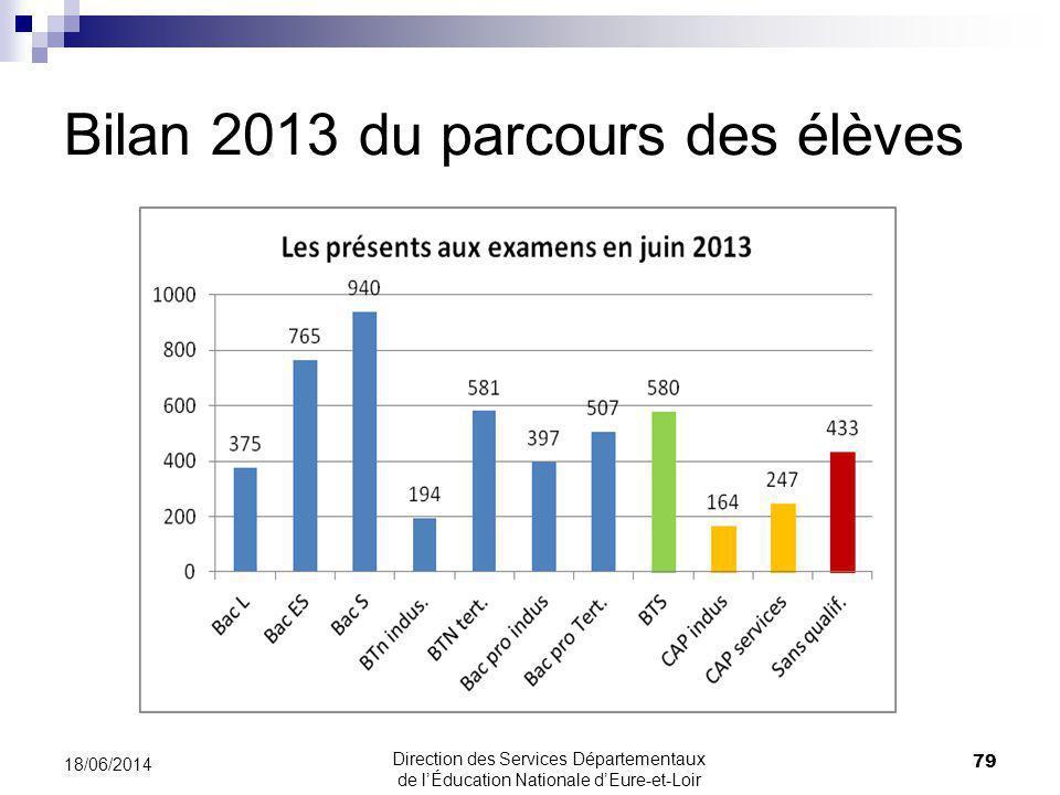 Bilan 2013 du parcours des élèves 79 18/06/2014 Direction des Services Départementaux de lÉducation Nationale dEure-et-Loir