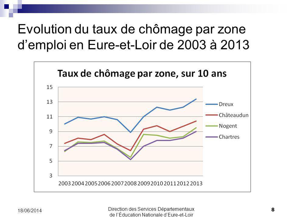 Evolution du taux de chômage par zone demploi en Eure-et-Loir de 2003 à 2013 8 18/06/2014 Direction des Services Départementaux de lÉducation Nationale dEure-et-Loir