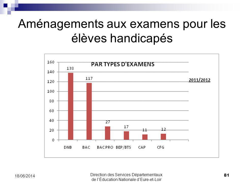Aménagements aux examens pour les élèves handicapés 81 18/06/2014 Direction des Services Départementaux de lÉducation Nationale dEure-et-Loir