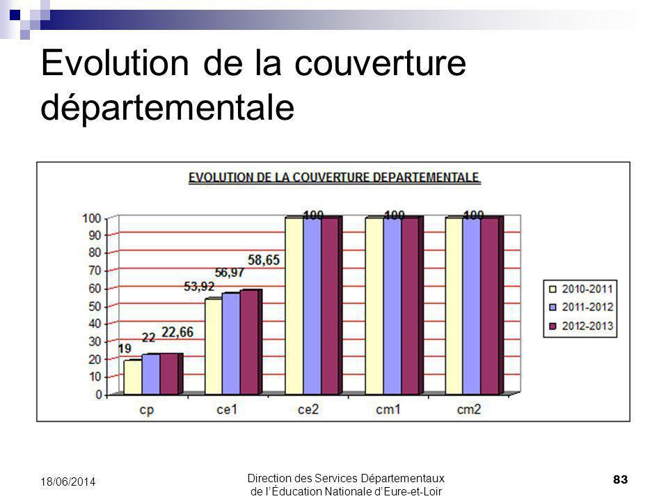 Evolution de la couverture départementale 83 18/06/2014 Direction des Services Départementaux de lÉducation Nationale dEure-et-Loir