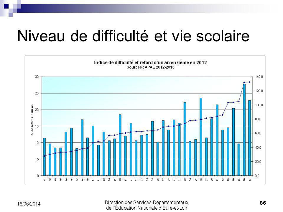 Niveau de difficulté et vie scolaire 18/06/2014 86 Direction des Services Départementaux de lÉducation Nationale dEure-et-Loir