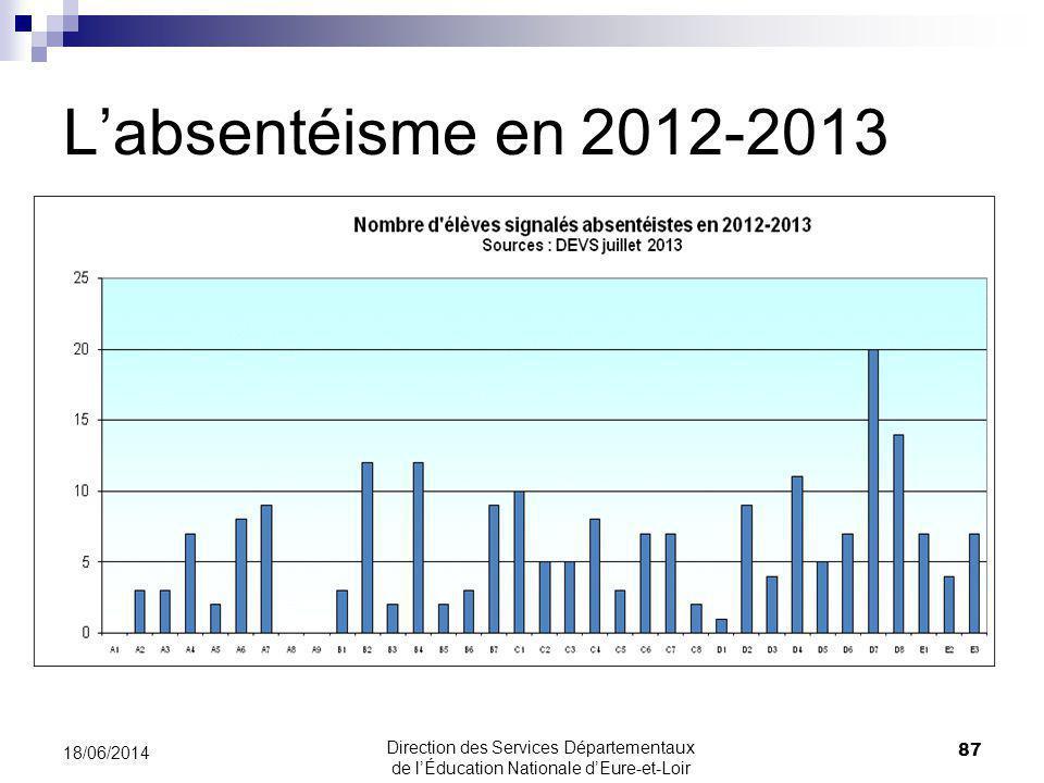 Labsentéisme en 2012-2013 18/06/2014 87 Direction des Services Départementaux de lÉducation Nationale dEure-et-Loir