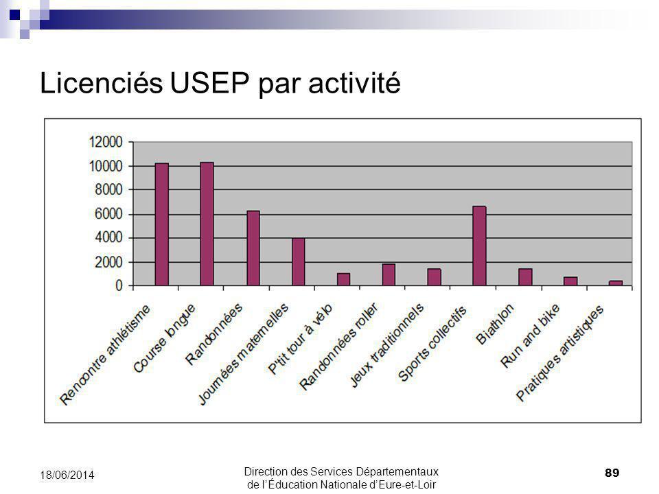 Licenciés USEP par activité 89 18/06/2014 Direction des Services Départementaux de lÉducation Nationale dEure-et-Loir