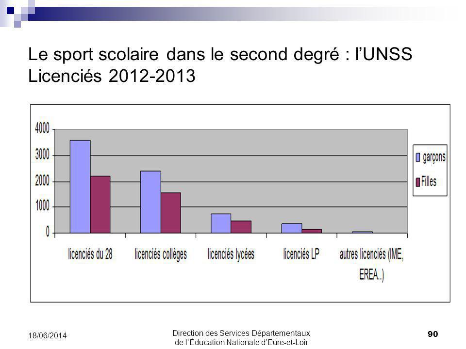 Le sport scolaire dans le second degré : lUNSS Licenciés 2012-2013 90 18/06/2014 Direction des Services Départementaux de lÉducation Nationale dEure-et-Loir