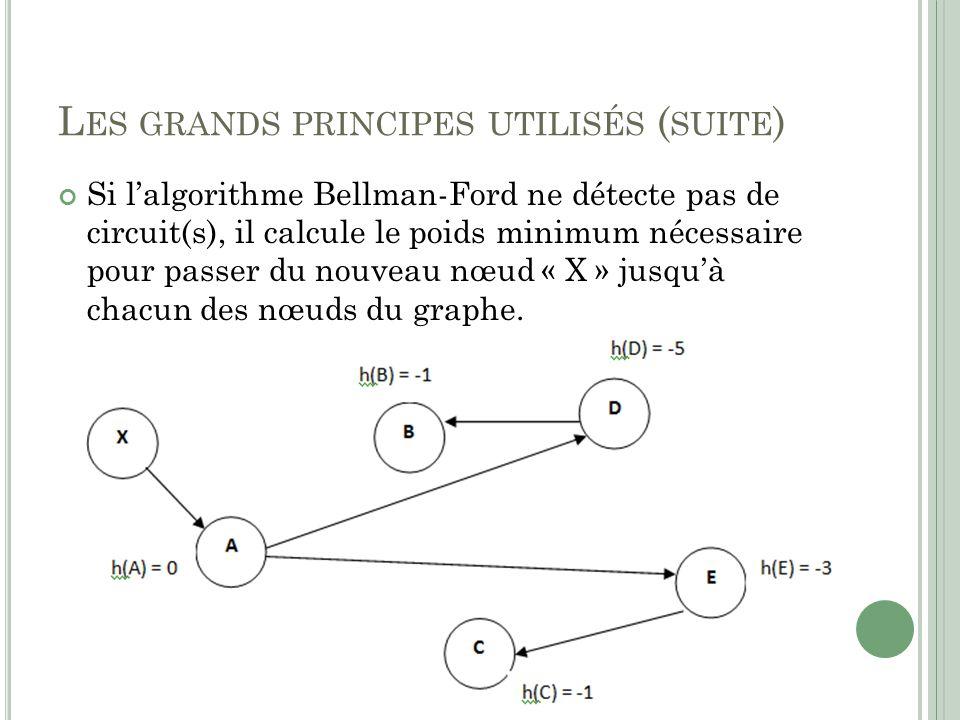 L ES GRANDS PRINCIPES UTILISÉS ( SUITE ) Si lalgorithme Bellman-Ford ne détecte pas de circuit(s), il calcule le poids minimum nécessaire pour passer