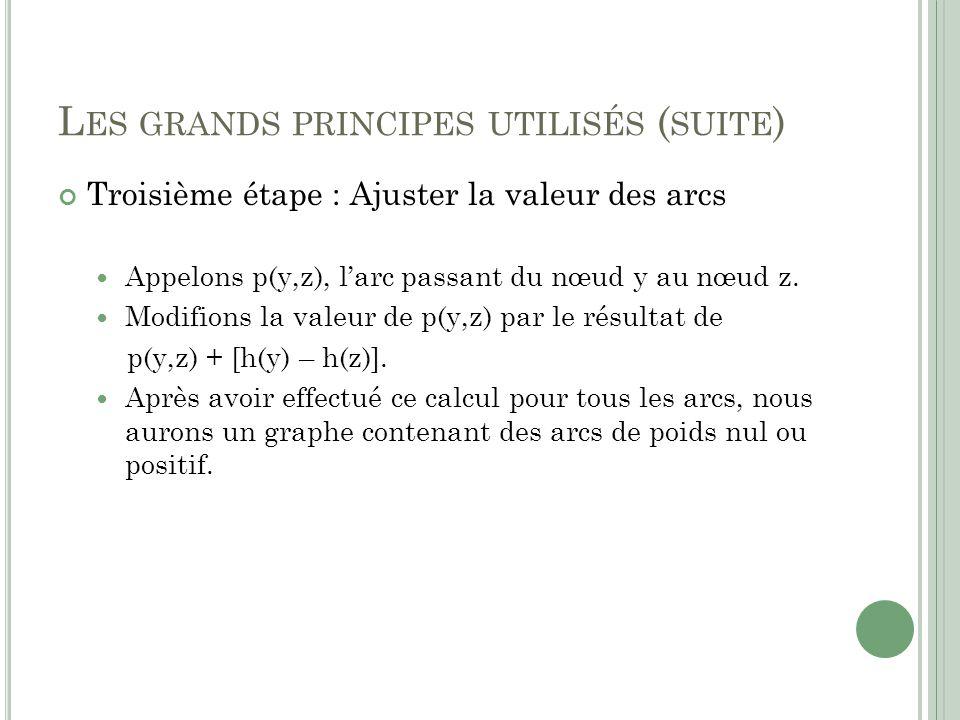 L ES GRANDS PRINCIPES UTILISÉS ( SUITE ) Troisième étape : Ajuster la valeur des arcs Appelons p(y,z), larc passant du nœud y au nœud z. Modifions la