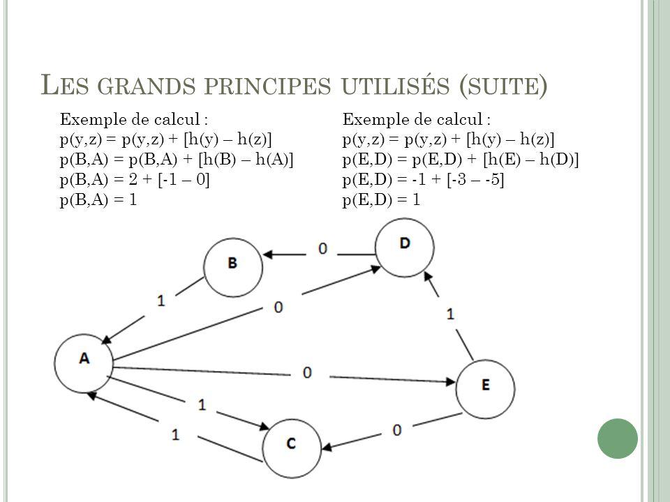 L ES GRANDS PRINCIPES UTILISÉS ( SUITE ) Exemple de calcul : p(y,z) = p(y,z) + [h(y) – h(z)] p(B,A) = p(B,A) + [h(B) – h(A)] p(B,A) = 2 + [-1 – 0] p(B