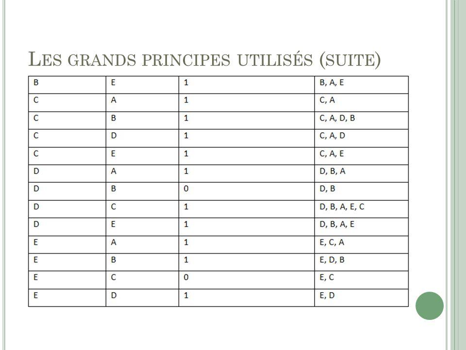 L ES GRANDS PRINCIPES UTILISÉS ( SUITE )