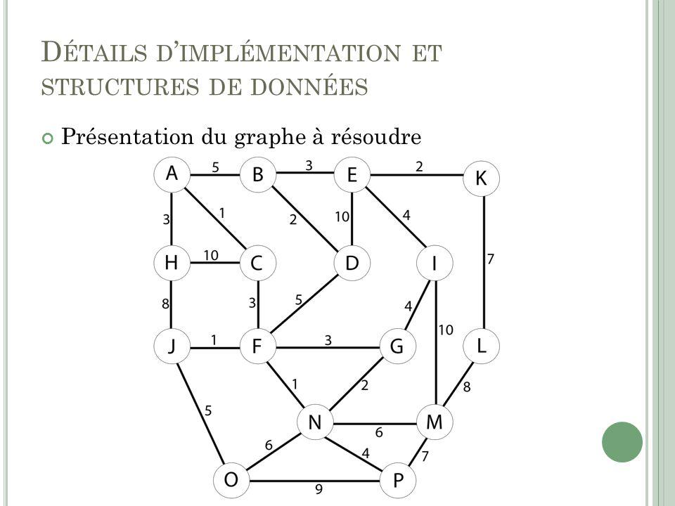 D ÉTAILS D IMPLÉMENTATION ET STRUCTURES DE DONNÉES Présentation du graphe à résoudre
