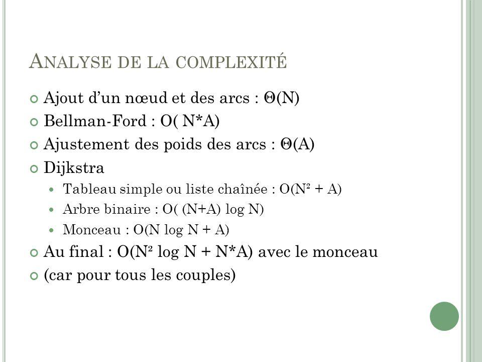 A NALYSE DE LA COMPLEXITÉ Ajout dun nœud et des arcs : Θ(N) Bellman-Ford : O( N*A) Ajustement des poids des arcs : Θ(A) Dijkstra Tableau simple ou lis