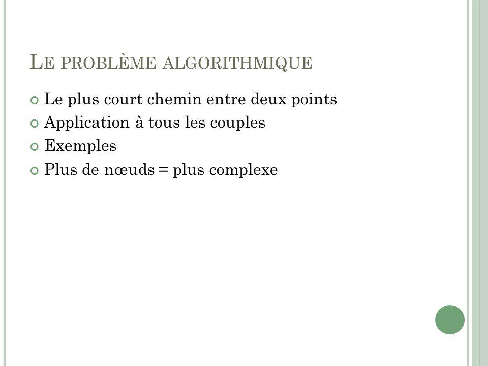 L E PROBLÈME ALGORITHMIQUE Le plus court chemin entre deux points Application à tous les couples Exemples Plus de nœuds = plus complexe