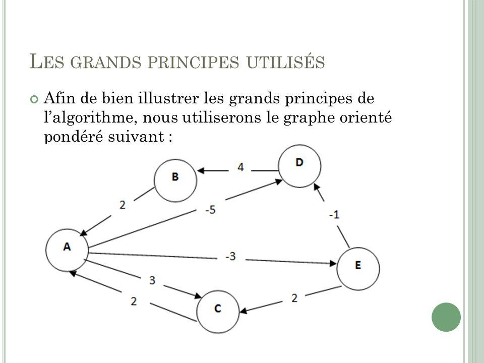 L ES GRANDS PRINCIPES UTILISÉS Afin de bien illustrer les grands principes de lalgorithme, nous utiliserons le graphe orienté pondéré suivant :