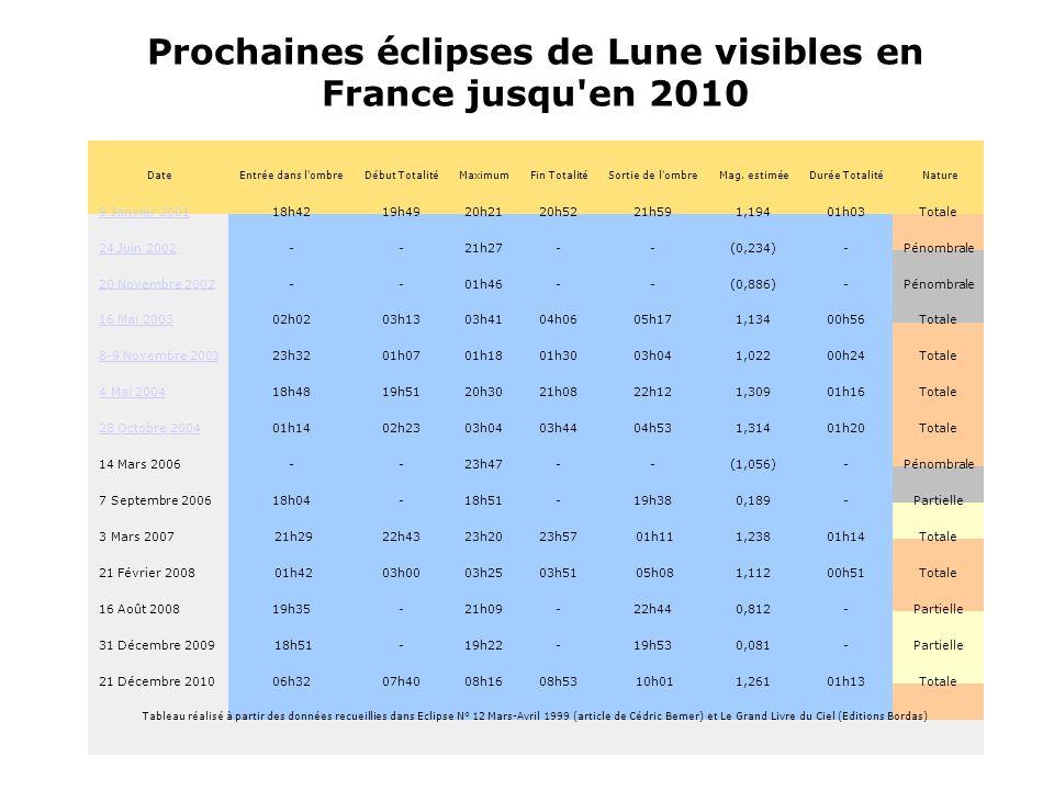 Prochaines éclipses de Lune visibles en France jusqu en 2010