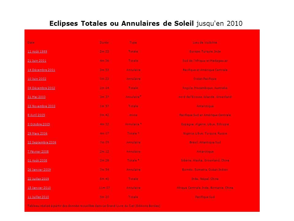 Eclipses Totales ou Annulaires de Soleil jusqu en 2010 DateDuréeTypeLieu de Visibilité 11 Août 19992m 22TotaleEurope, Turquie, Inde 21 Juin 20014m 56TotaleSud de l Afrique et Madagascar 14 Décembre 20013m 53AnnulairePacifique et Amérique Centrale 10 Juin 20020m 23AnnulaireOcéan Pacifique 04 Décembre 20022m 04TotaleAngola, Mozambique, Australie 31 Mai 20033m 37Annulaire*nord de l Ecosse, Islande, Groenland 23 Novembre 20031m 57TotaleAntarctique 8 Avril 20050m 42mixtePacifique Sud et Amérique Centrale 3 Octobre 20054m 32Annulaire *Espagne, Algérie, Libye, Ethiopie 29 Mars 20064m 07Totale *Nigéria, Libye, Turquie, Russie 22 Septembre 20067m 09AnnulaireBrésil, Atlantique Sud 7 Février 20082m 12AnnulaireAntarctique 01 Août 20082m 28Totale *Sibérie, Alaska, Groenland, Chine 26 Janvier 20097m 54AnnulaireBornéo, Sumatra, Océan Indien 22 Juillet 20096m 40TotaleInde, Népal, Chine 15 Janvier 201011m 07AnnulaireAfrique Centrale, Inde, Birmanie, Chine 11 Juillet 20105m 20TotalePacifique Sud Tableau réalisé à partir des donnée recueillies dans Le Grand Livre du Ciel (Editions Bordas)