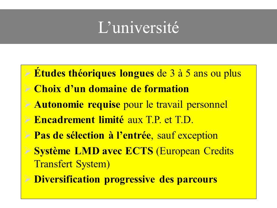 Luniversité Études théoriques longues de 3 à 5 ans ou plus Choix dun domaine de formation Autonomie requise pour le travail personnel Encadrement limité aux T.P.