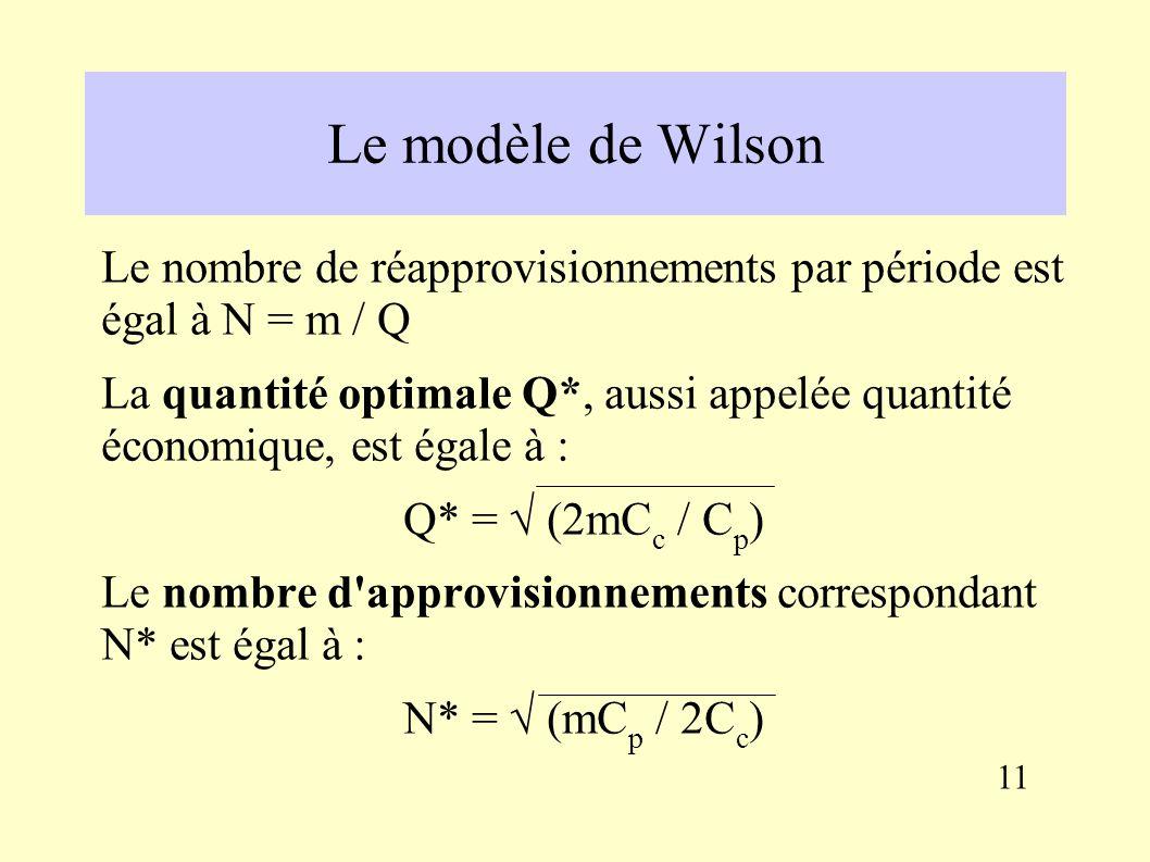 Les modèles de gestion des approvisionnements : le modèle de Wilson Hypothèses : Les consommations sont connues de façon certaine, ainsi que le délai de livraison des fournisseurs, Donc le risque de rupture n a pas à être envisagé.