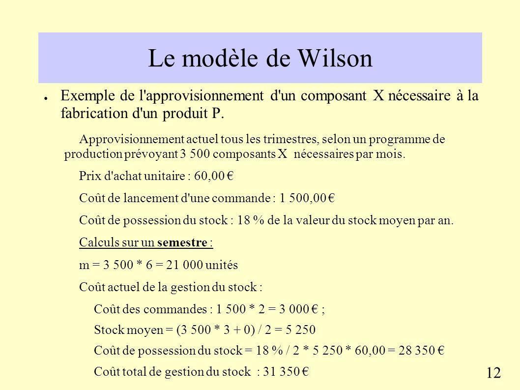 Le modèle de Wilson Le nombre de réapprovisionnements par période est égal à N = m / Q La quantité optimale Q*, aussi appelée quantité économique, est égale à : Q* = (2mC c / C p ) Le nombre d approvisionnements correspondant N* est égal à : N* = (mC p / 2C c ) 11