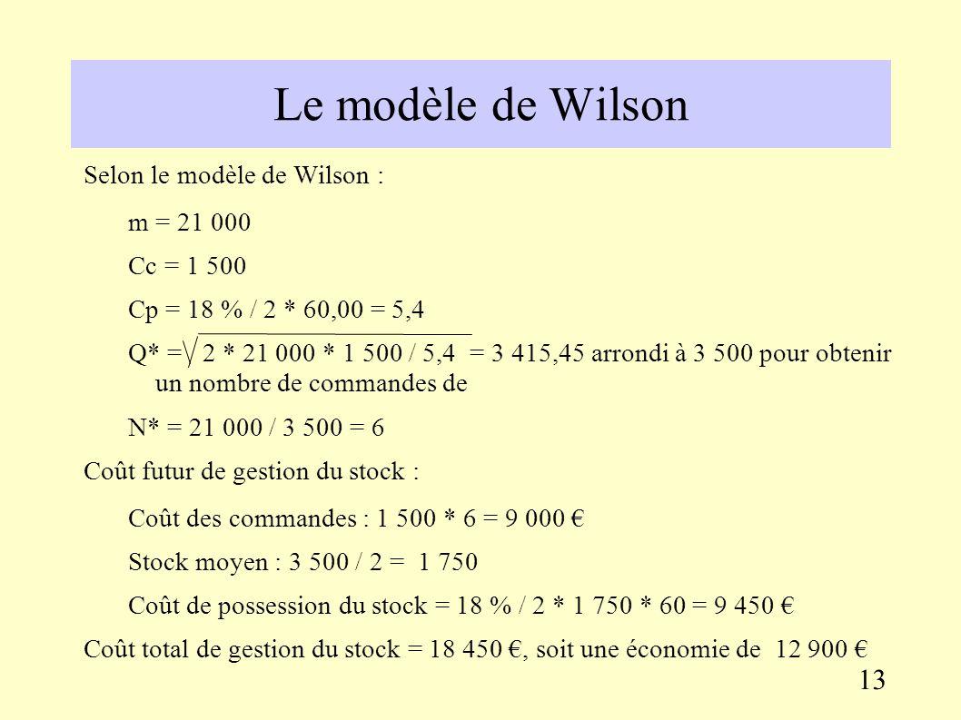 Le modèle de Wilson Exemple de l approvisionnement d un composant X nécessaire à la fabrication d un produit P.