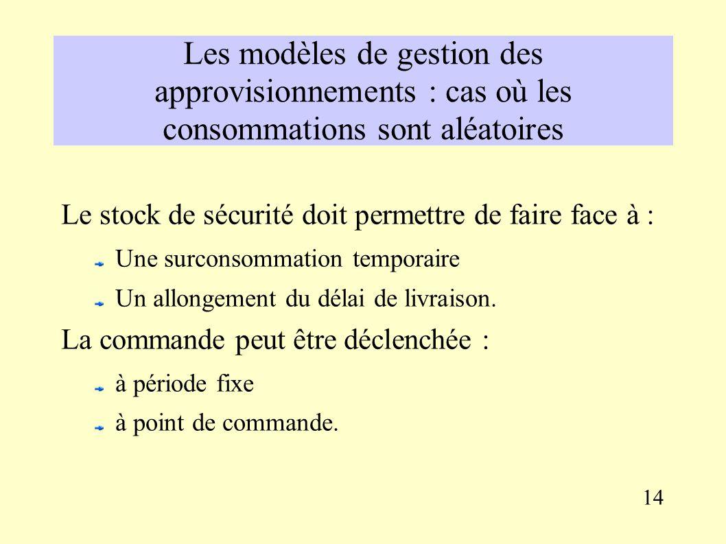 Le modèle de Wilson Selon le modèle de Wilson : m = 21 000 Cc = 1 500 Cp = 18 % / 2 * 60,00 = 5,4 Q* = 2 * 21 000 * 1 500 / 5,4 = 3 415,45 arrondi à 3 500 pour obtenir un nombre de commandes de N* = 21 000 / 3 500 = 6 Coût futur de gestion du stock : Coût des commandes : 1 500 * 6 = 9 000 Stock moyen : 3 500 / 2 = 1 750 Coût de possession du stock = 18 % / 2 * 1 750 * 60 = 9 450 Coût total de gestion du stock = 18 450, soit une économie de 12 900 13
