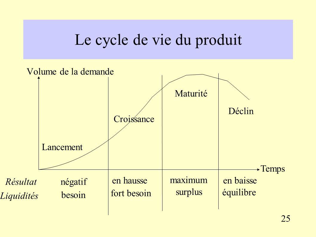 3.2. La politique commerciale (marketing mix) Le produit : Définir les caractéristiques des produits proposés à chaque segment de marché (gamme), Anti