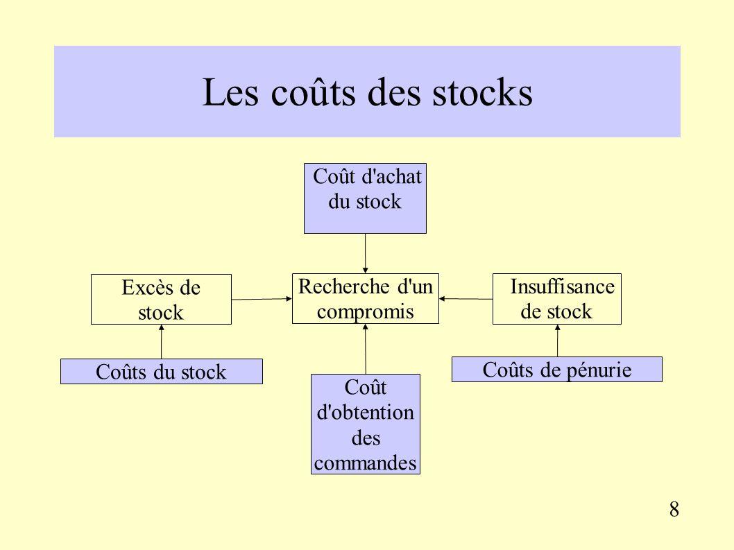 1.2. La gestion économique des stocks 7