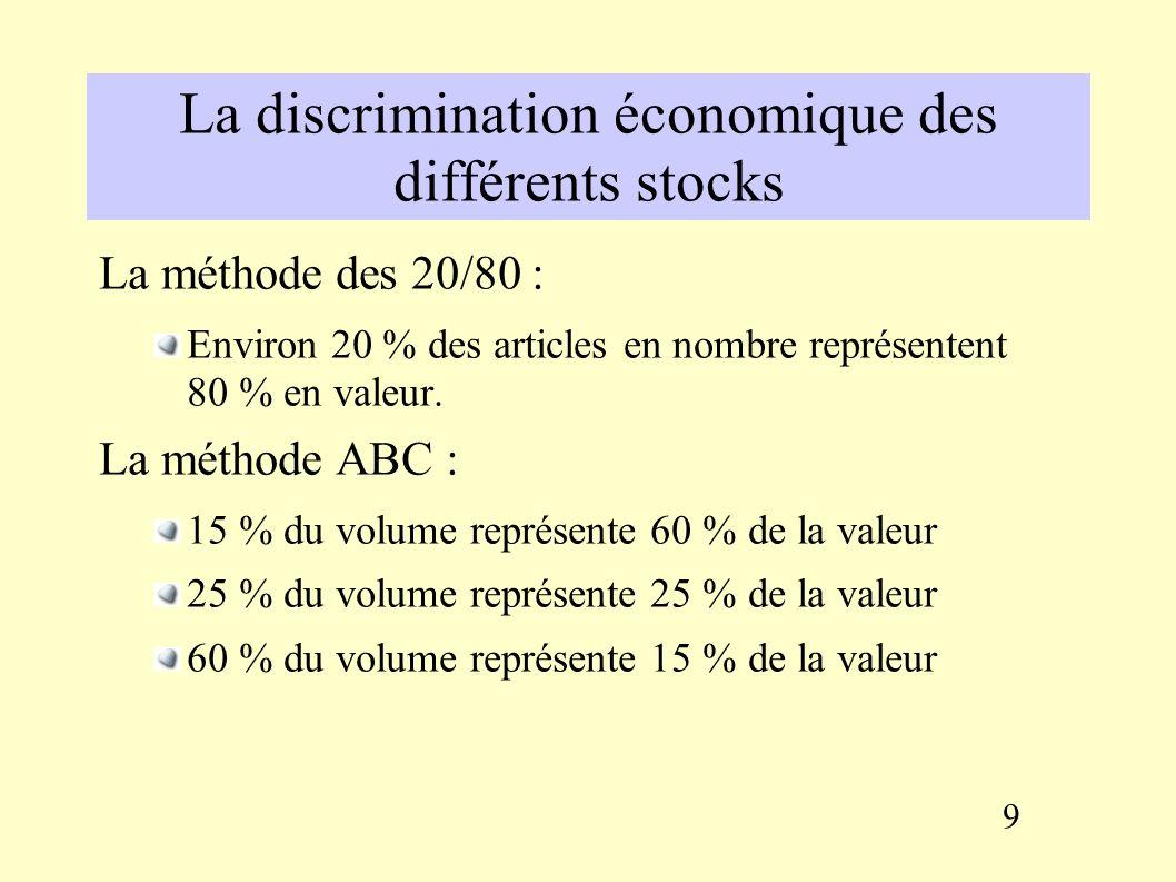 Les coûts des stocks Recherche d un compromis Excès de stock Insuffisance de stock Coût d obtention des commandes Coût d achat du stock Coûts du stock Coûts de pénurie 8