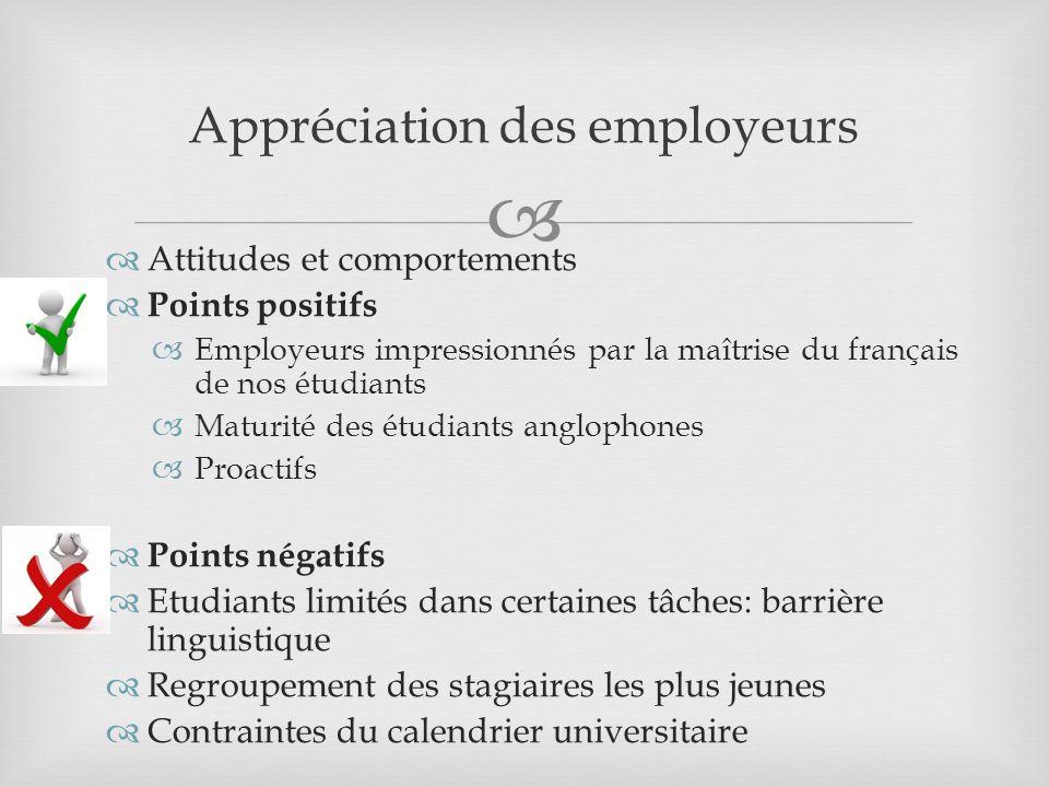 Attitudes et comportements Points positifs Employeurs impressionnés par la maîtrise du français de nos étudiants Maturité des étudiants anglophones Proactifs Points négatifs Etudiants limités dans certaines tâches: barrière linguistique Regroupement des stagiaires les plus jeunes Contraintes du calendrier universitaire Appréciation des employeurs