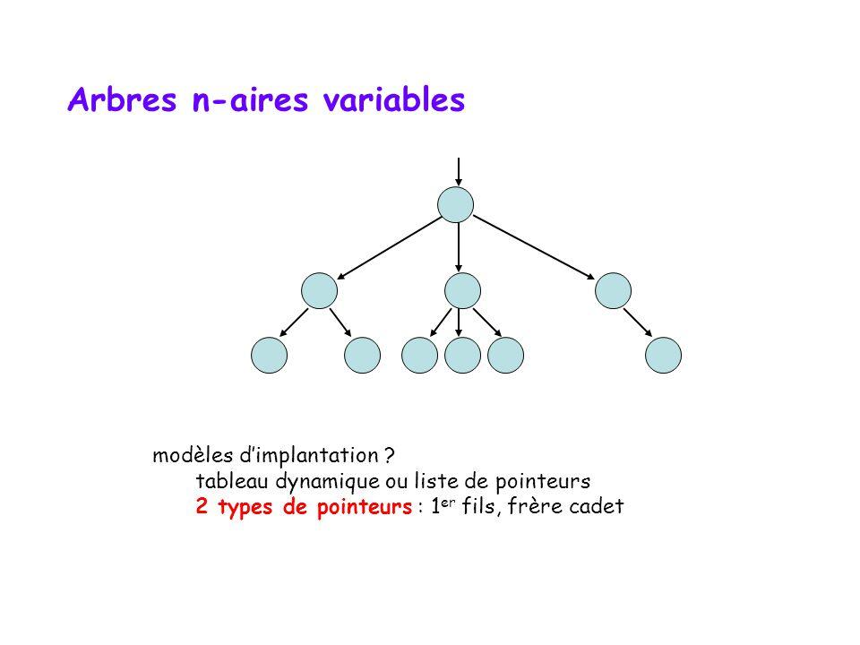 Arbres n-aires variables template class Arbre { public: //..