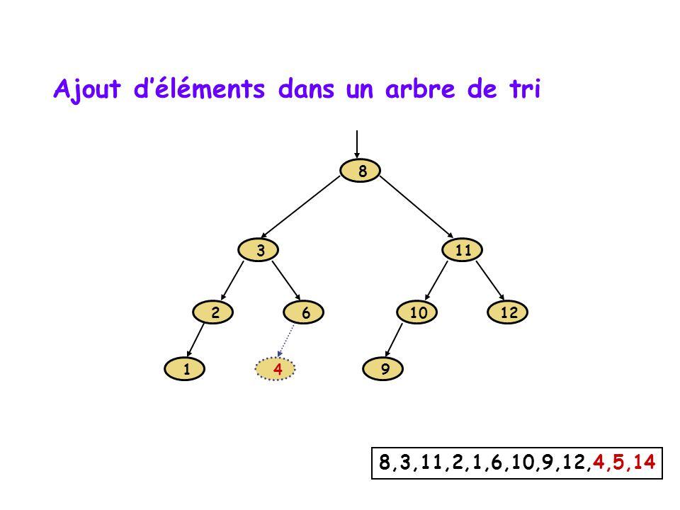 Ajout déléments dans un arbre de tri 1 2 3 6 8 9 10 11 12 8,3,11,2,1,6,10,9,12,4,5,14