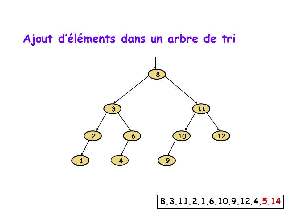 1 2 3 6 8 9 10 11 12 4 8,3,11,2,1,6,10,9,12,4,5,14 Ajout déléments dans un arbre de tri