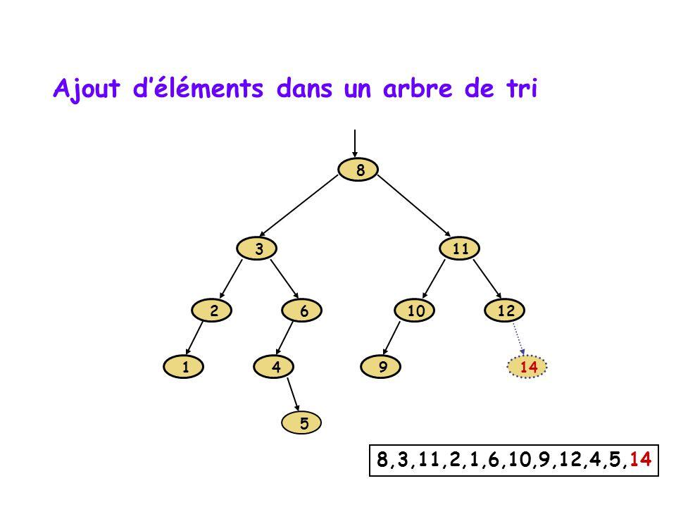 1 2 3 6 8 9 10 11 12 4 5 8,3,11,2,1,6,10,9,12,4,5,14 Ajout déléments dans un arbre de tri