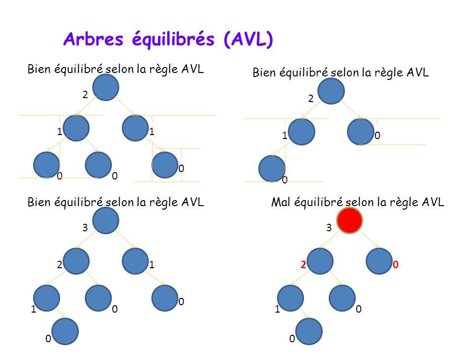 Arbres binaires équilibrés (AVL) Rappel Cest un arbre de recherche binaire tel que pour chaque noeud, les hauteurs des ses sous-arbres gauche et droite sont différentes dau plus k, k étant le critère déquilibre (on attribue comme hauteur la valeur -1 pour un sous-arbre vide).