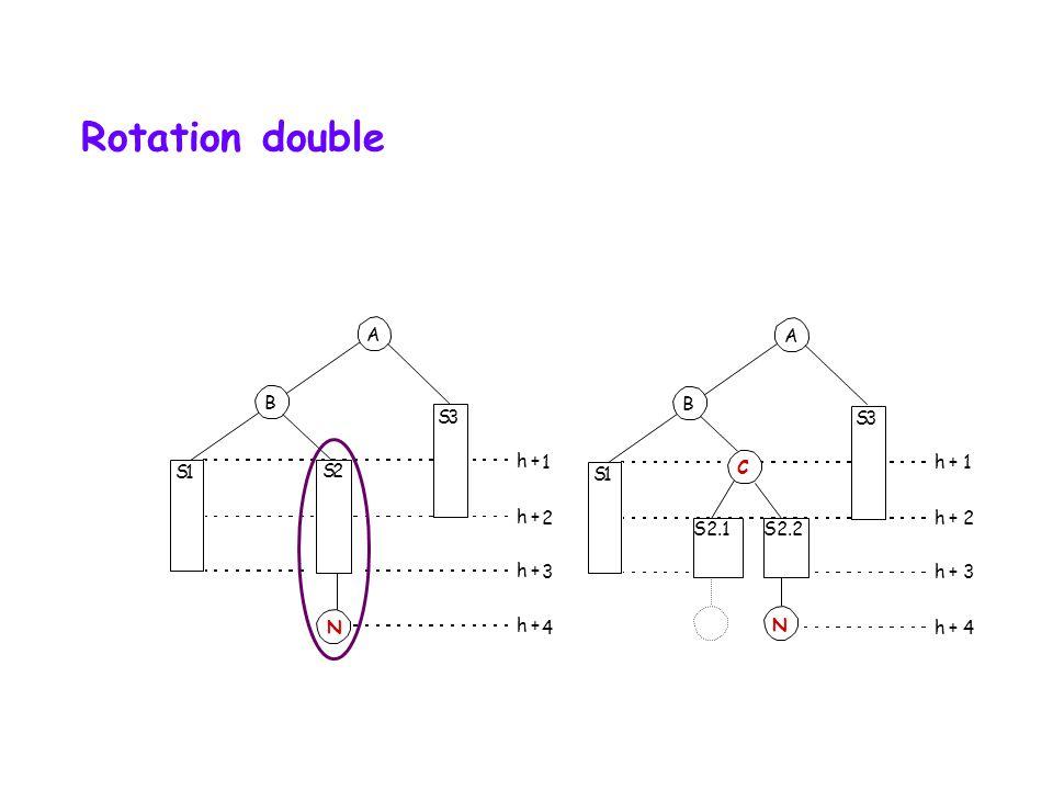 S1 A B 2 S3 h + 1 h + 2 h + 3 h + 4 N Rotation simple hauteur initiale vs hauteur finale S1 A B S2 S3 h + 1 h + 2 h + 3 h + 4 N avantaprès S2