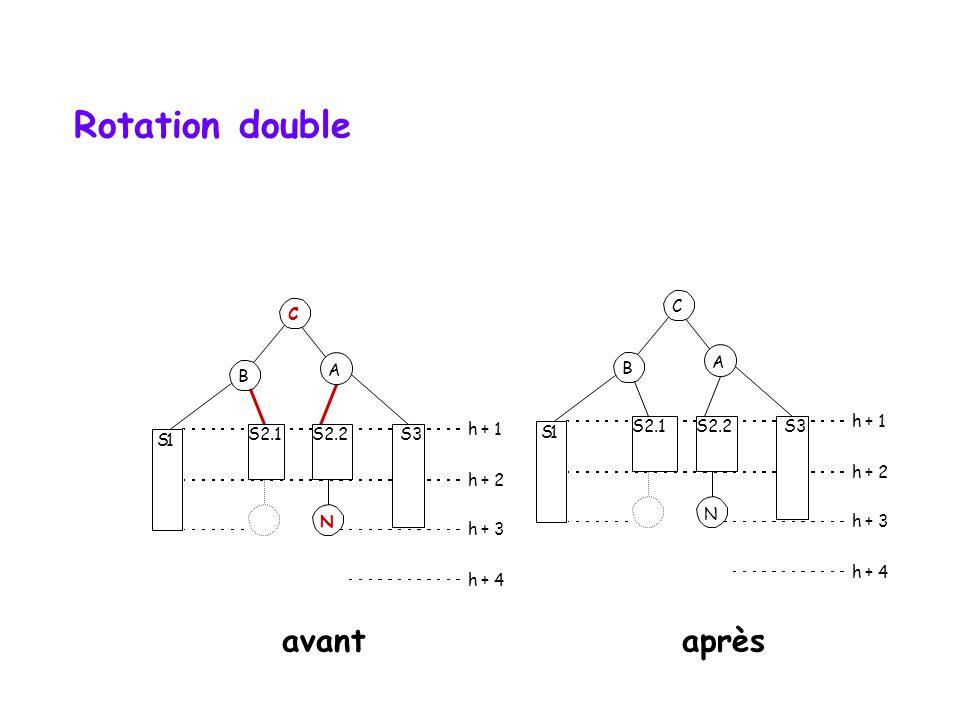 Rotation double S1 A B S2.1 S3 h + 1 h + 2 h + 3 h + 4 N S2.2 C S1 B S2.1 S3 h + 1 h + 2 h + 3 h + 4 N S2.2 C A avantaprès