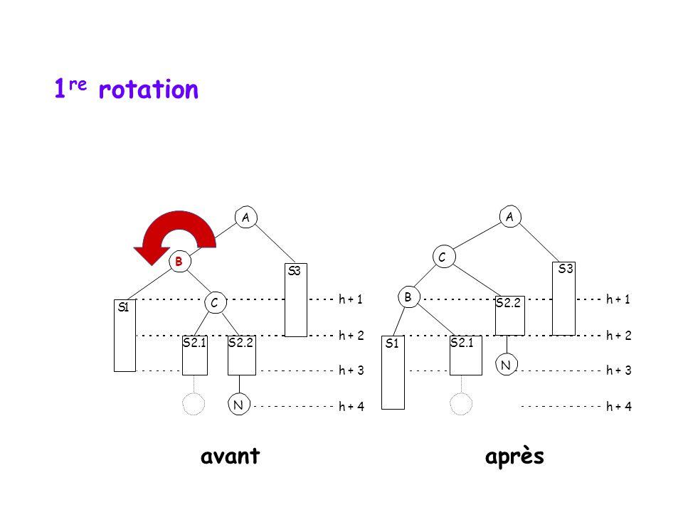 Rotation double S1 B S3 h + 1 h + 2 h + 3 h + 4 N S2.2 C S1 A B S2.1 S3 h + 1 h + 2 h + 3 h + 4 N S2.2 C hauteur initiale vs hauteur finale A S2.1 avantaprès