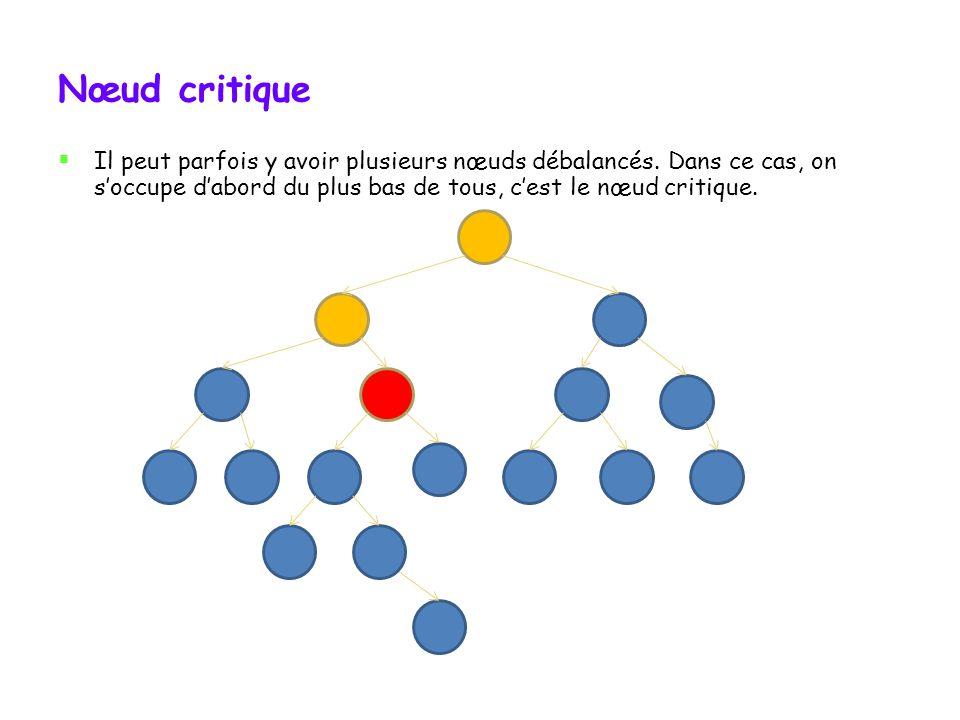 Nœud critique Mais ce nest pas toujours le cas 12 31 4 Ici, le nœud critique du déséquilibre est la racine 1 Quand il y a un déséquilibre, le nœud le plus bas à partir duquel il y a une différence de 2 ou plus est appelé le nœud critique.
