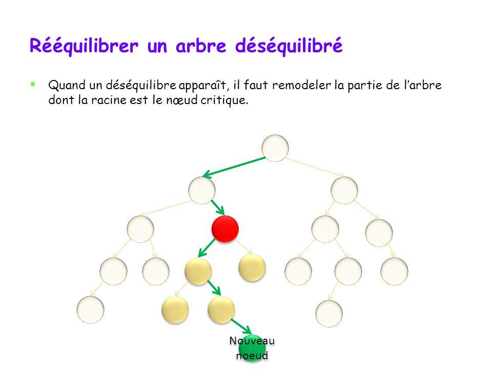 Maintien de léquilibre Quand on implémente un arbre AVL, il faut maintenir son équilibre.