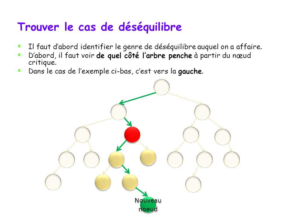 Rééquilibrer un arbre déséquilibré Quand un déséquilibre apparaît, il faut remodeler la partie de larbre dont la racine est le nœud critique.