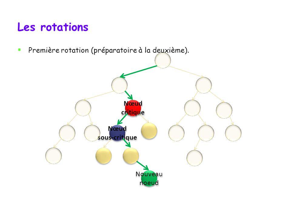 Trouver le cas de déséquilibre Puis il faut regarder de quel côté penche larbre à partir du nœud sous- critique: il penche vers la droite: deux rotations sont nécessaires.