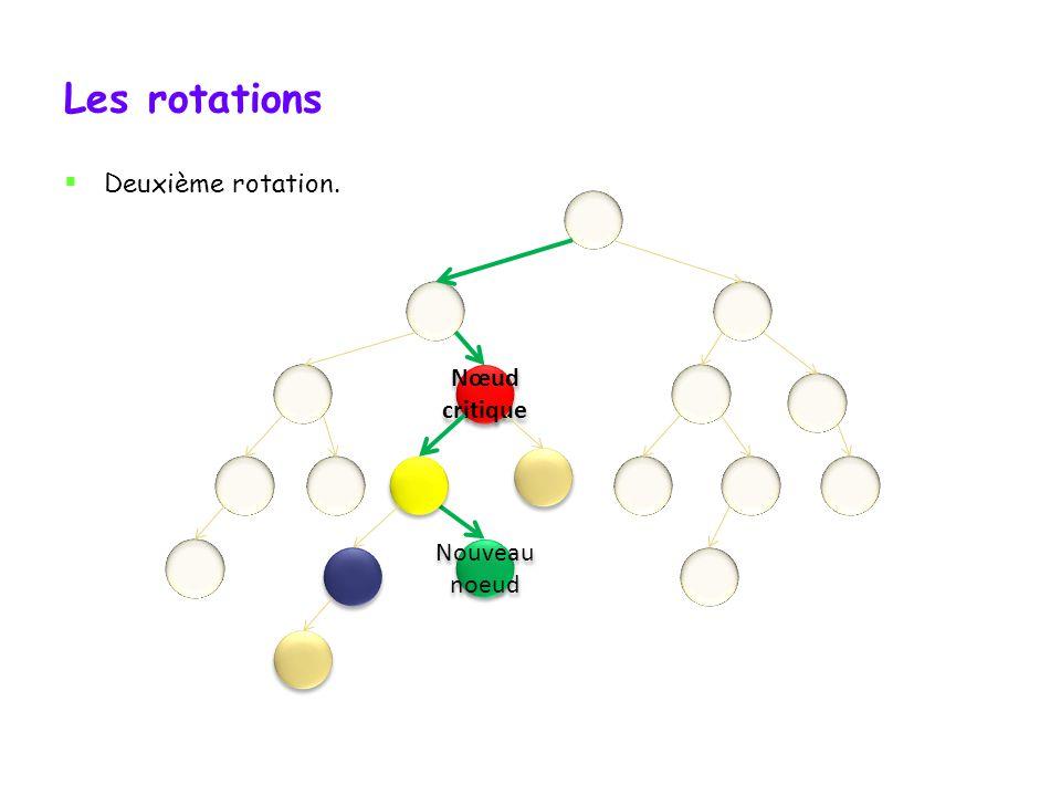 Les rotations Première rotation (préparatoire à la deuxième).