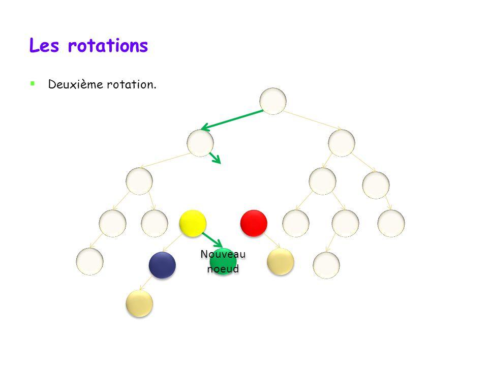Les rotations Deuxième rotation. Nœud critique Nœud critique Nouveau noeud
