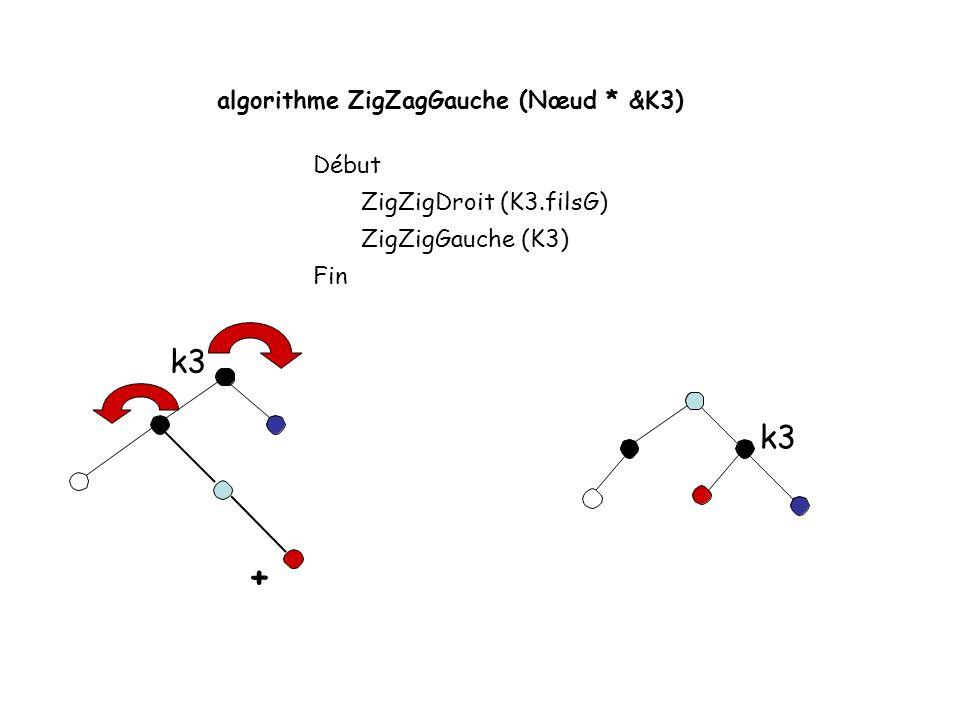 algorithme ZigZigDroit (Nœud* &K2) Début K1 = K2.filsD K2.filsD = K1.filsG K1.filsG = K2 K2.hauteur = Max (Hauteur (K2.filsD), Hauteur (K2.filsG)) +1 K1.hauteur = Max (Hauteur (K1.filsD), K2.hauteur) +1 K2 = K1 Fin simple rotation, déséquilibre vers la gauche k2 k1